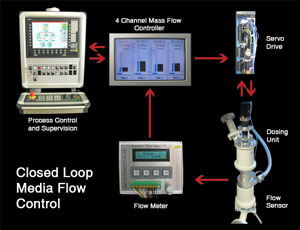 Closed Loop Regelung mit TBM-Roxor System